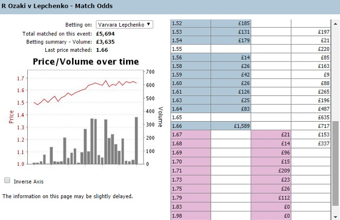 Betfair Graph